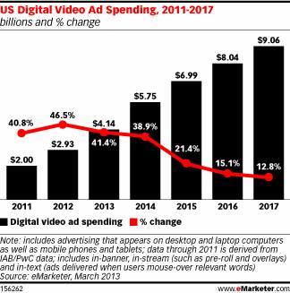 米国動画マーケティング市場規模推計